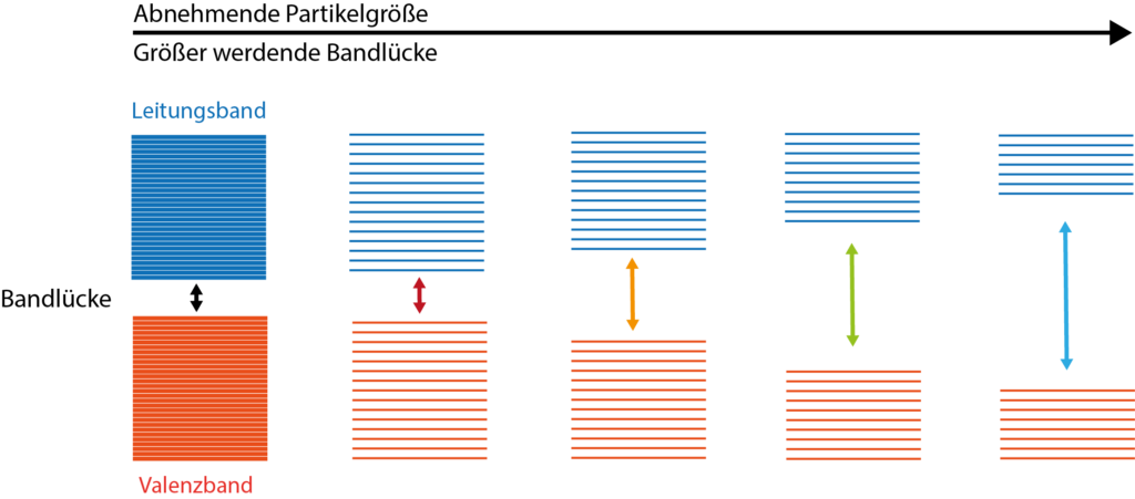 """Der """"quantum confinement effect"""": Der Einfluss der Partikelgröße auf das Verhältnis der Ernergieniveaus bzw. der Bandlücken."""